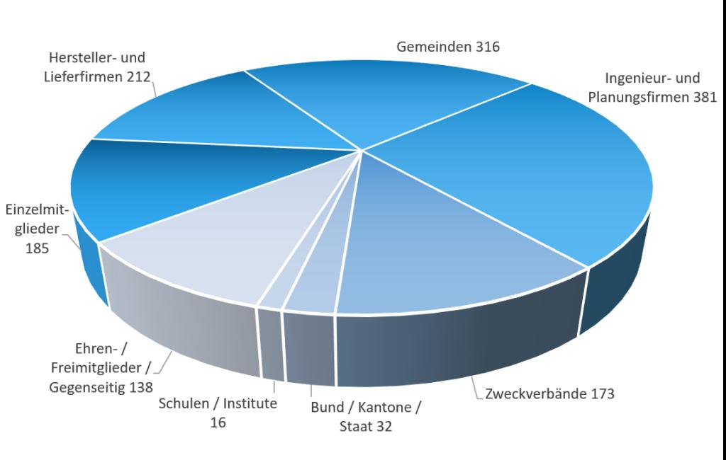 Diagramm VSA-Mitgliederzusammensetzung