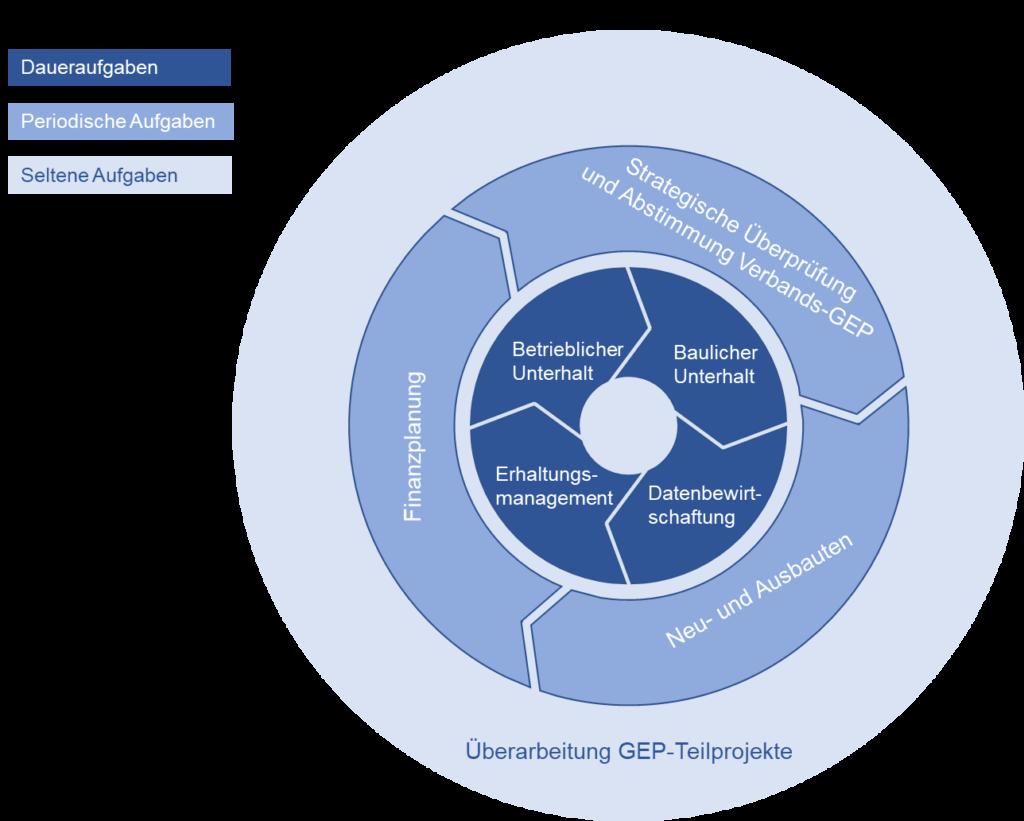 Schema des Zusammenspiels der verschiedenen Aufgaben des GEP mit unterschiedlicher Periodizität.