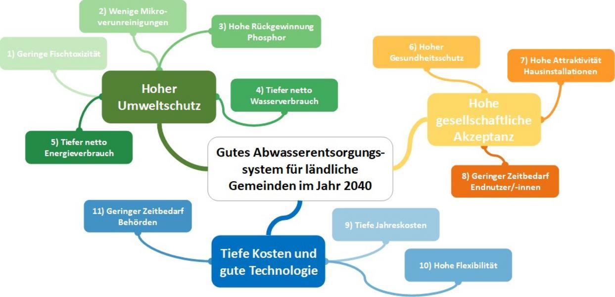 Schema Abwasserentsorgungssystem Webinar 15.6.2020
